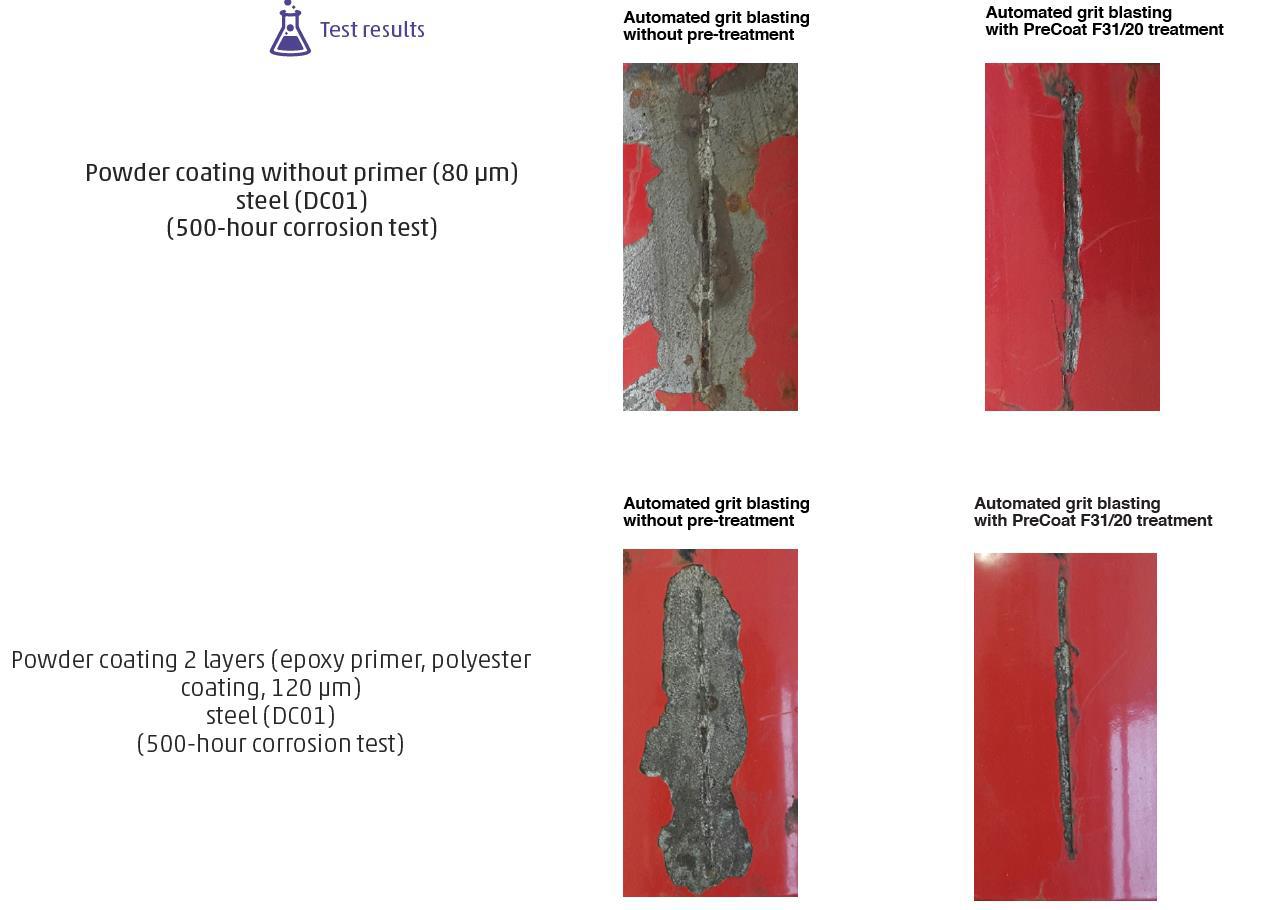 precoat blasting powdercoating chemical pretreatment test results